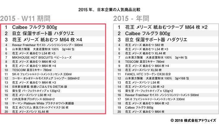 シングルデー(W11)2015年の人気商品比較
