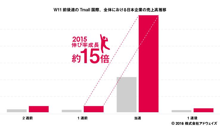 W11前後週の天猫国際(Tmall国際)全体の売上高推移