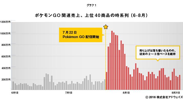 ポケモンGO関連売上上位40商品の時系列(6-8月)