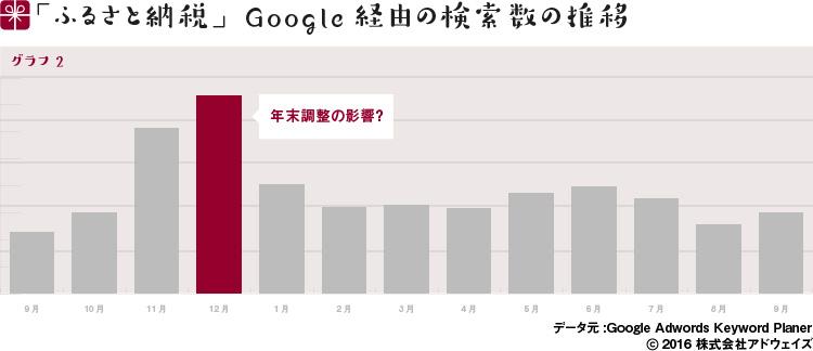 「ふるさと納税」Google経由の検索数の推移