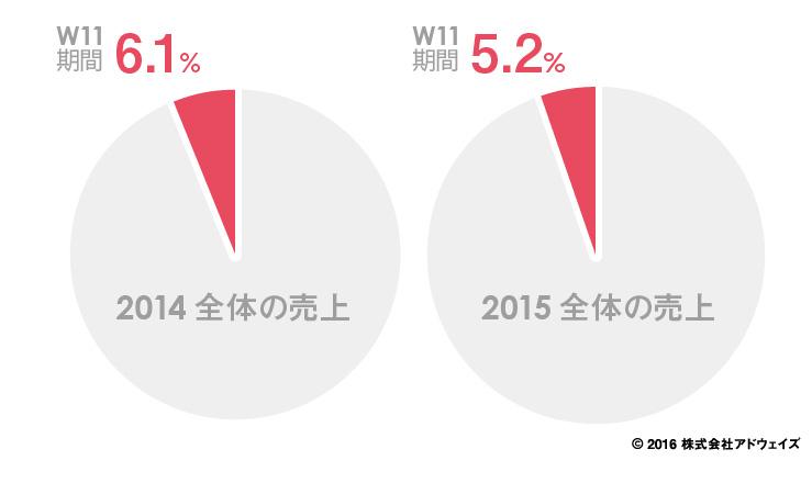 天猫国際(Tmall国際)におけるシングルデー(W11)期間が占める売上高の年間割合