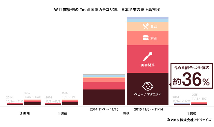 W11前後週のTmall国際カテゴリ別売上高推移