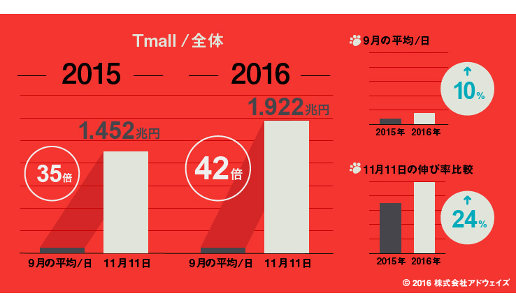 Tmall(天猫)における流通総額の経年比較