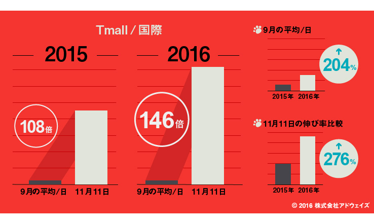 天猫国際(Tmall国際)における通総額の経年比較