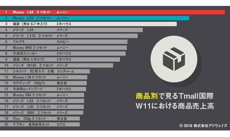 天猫国際(Tmall国際)の商品別人気ランキング