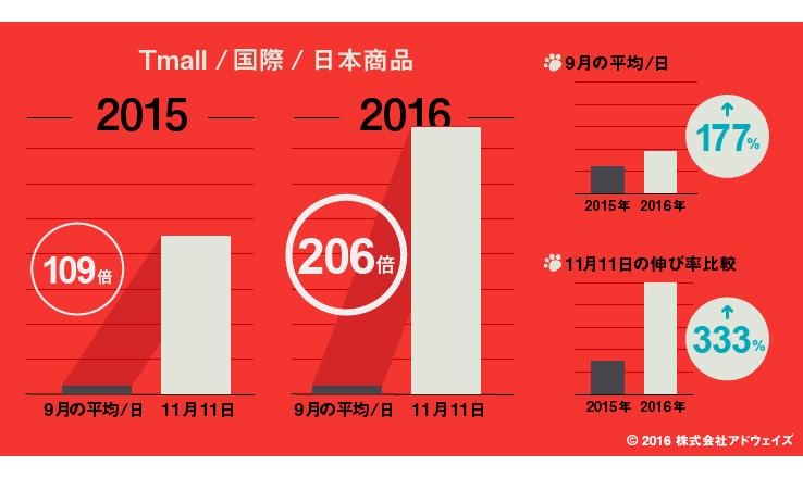 天猫国際(Tmall国際)・日本商品の流通総額の経年比較