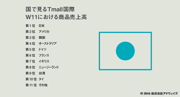 天猫国際(Tmall国際)の国別人気ランキング