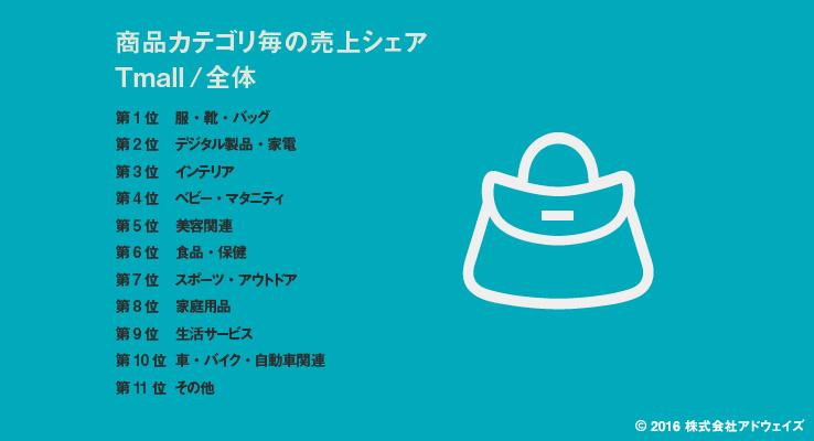 天猫(Tmall)における人気商品カテゴリ