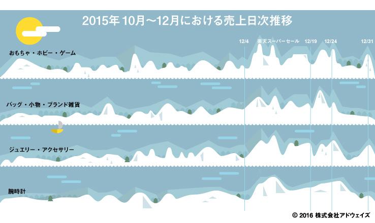 2015年10月~12月における売上げ日次推移