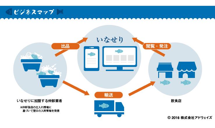 鮮魚ECの未来-ポジショニングマップ