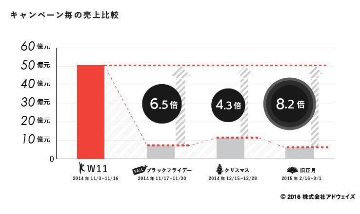 Tmall_キャンペーン毎の売上比較