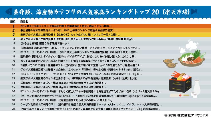 魚介類、海産物カテゴリの人気商品ランキングトップ20(楽天市場)