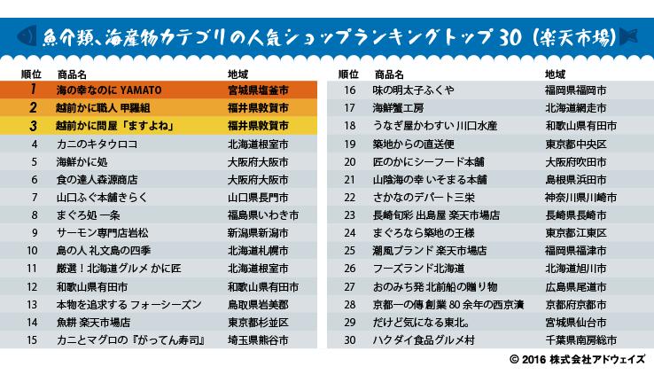 魚介類、海産物カテゴリの人気ショップランキングトップ30