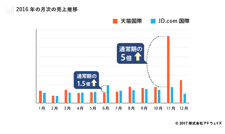 2016年の月次の売上推移