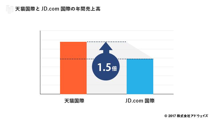 天猫国際とJD.com国際の年間売上高