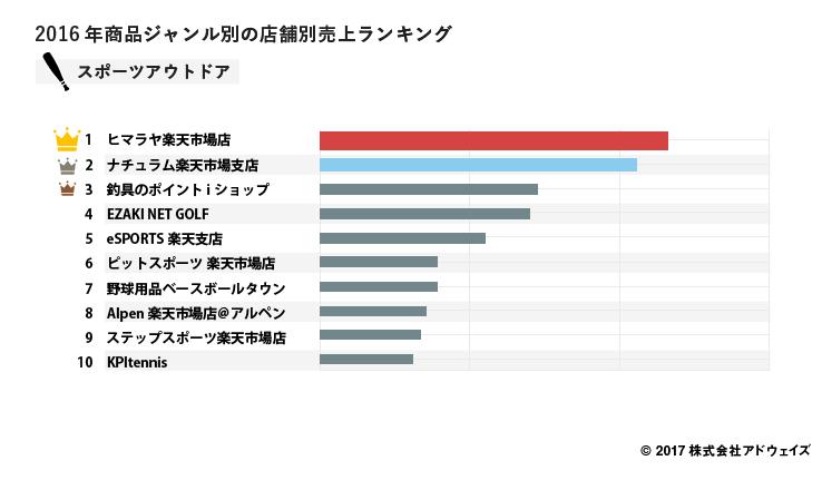 07_%e3%82%b9%e3%83%9b%e3%82%9a%e3%83%bc%e3%83%84%e3%82%a2%e3%82%a6%e3%83%88%e3%83%88%e3%82%99%e3%82%a2%e3%82%b7%e3%82%99%e3%83%a3%e3%83%b3%e3%83%ab%e5%a3%b2%e4%b8%8a%e3%83%a9%e3%83%b3%e3%82%ad