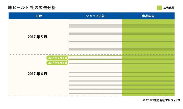 07_%e5%9c%b0%e3%83%92%e3%82%99%e3%83%bc%e3%83%abe%e7%a4%be%e3%81%ae%e5%ba%83%e5%91%8a%e5%88%86%e6%9e%90-1