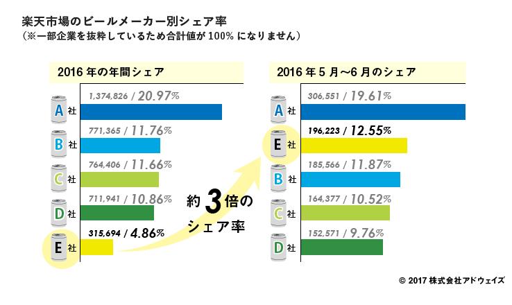 04_%e6%a5%bd%e5%a4%a9%e5%b8%82%e5%a0%b4%e3%81%ae%e3%83%92%e3%82%99%e3%83%bc%e3%83%ab%e3%83%a1%e3%83%bc%e3%82%ab%e3%83%bc%e5%88%a5%e3%82%b7%e3%82%a7%e3%82%a2%e7%8e%87-1