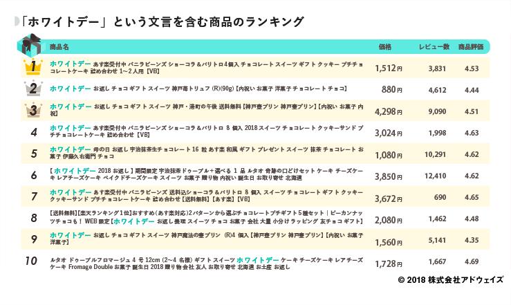 05_「ホワイトデー」という文言を含む商品のランキング (1)