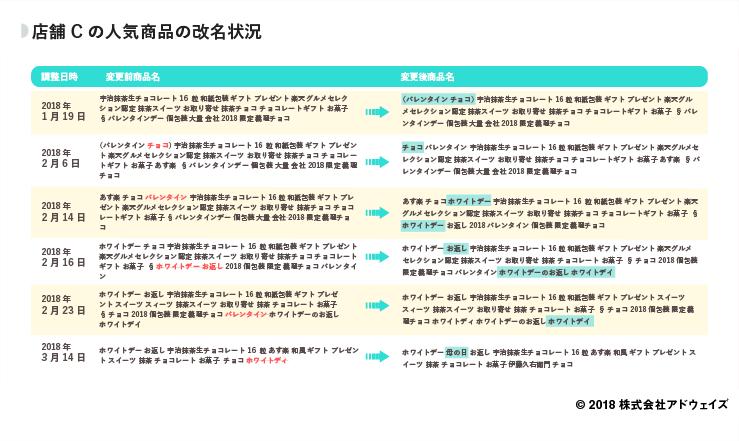 15_店舗Cの人気商品の改名状況 (1)