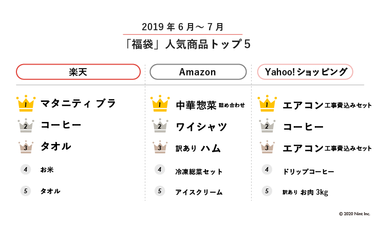 「福袋」人気商品トップ5
