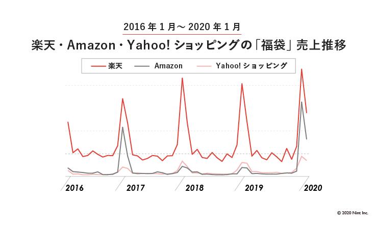 楽天・Amazon・Yahoo!ショッピングの「福袋」売上推移