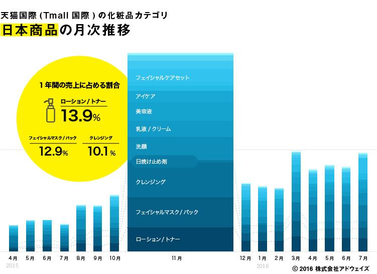 天猫国際(Tmall国際)の化粧品サブカテゴリ日本商品の月次売上推移