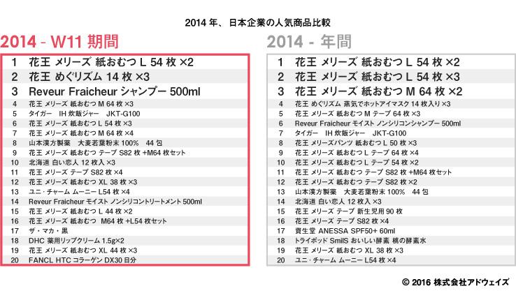 シングルデー(W11)2014年の人気商品比較