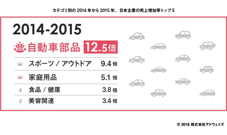 w11カテゴリ別の2014年から2015年の売上増加率トップ5