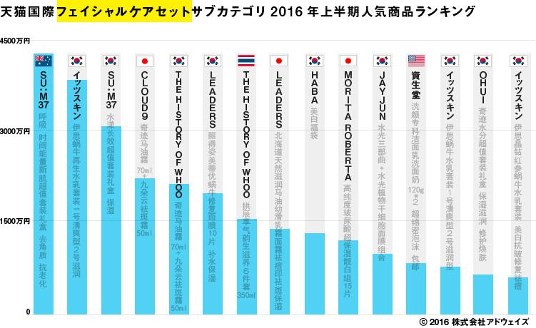 天猫国際フェイシャルケアセットサブカテゴリ2016年上半期人気商品ランキング