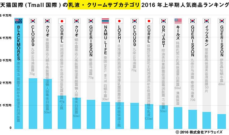 天猫国際(Tmall国際)の乳液・クリームサブカテゴリ2016年上半期人気商品ランキング