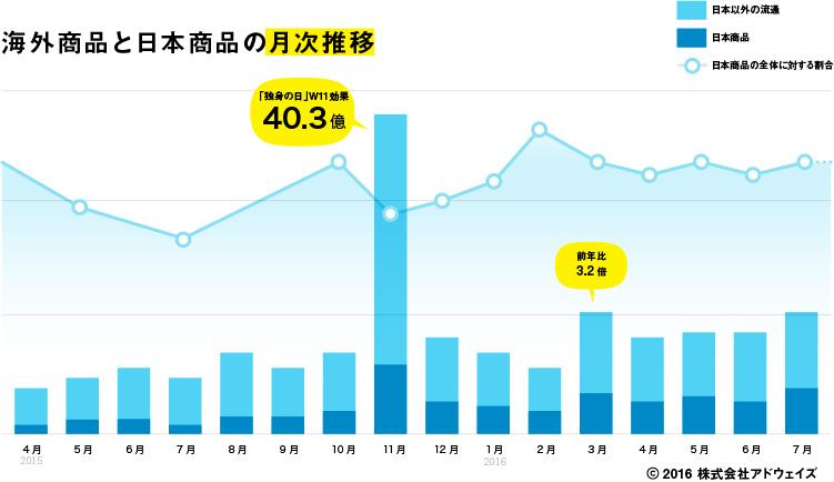 天猫国際(Tmall国際)海外商品と日本商品の月次推移(化粧品ジャンル)