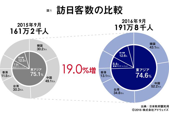 訪日客数の比較