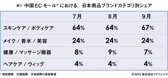天猫国際、淘宝網、京東の化粧品関連ブランドシェア