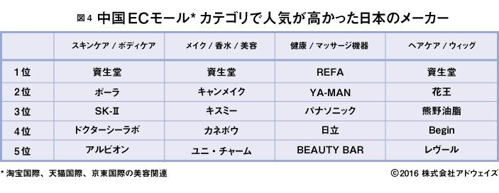 中国ECモールカテゴリで人気が高かった日本ブランド