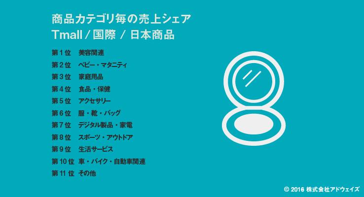 天猫国際(Tmall国際)における日本商品の人気カテゴリ
