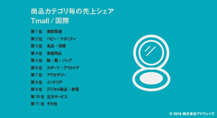 天猫国際(Tmall国際)における人気商品カテゴリ