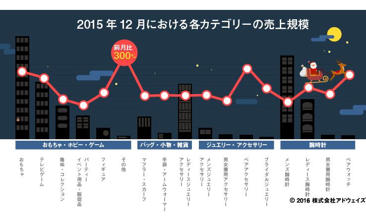 2015年12における各カテゴリの売上規模