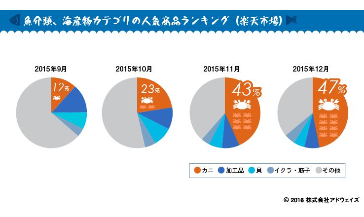 魚介類、海産物カテゴリの人気商品ランキング(楽天市場)