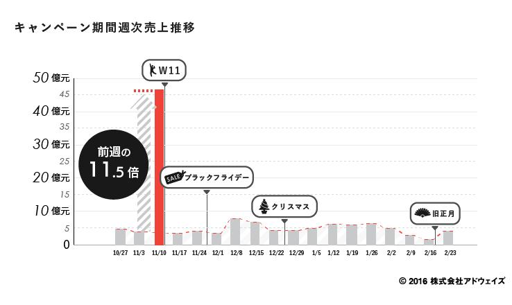 tmall_キャンペーン期間週次売上比較