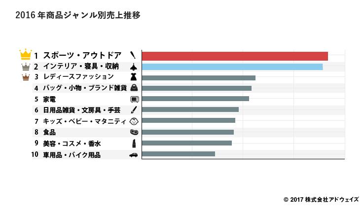 02_2016%e5%b9%b4%e5%95%86%e5%93%81%e3%82%b7%e3%82%99%e3%83%a3%e3%83%b3%e3%83%ab%e5%88%a5%e5%a3%b2%e4%b8%8a%e6%8e%a8%e7%a7%bb-1