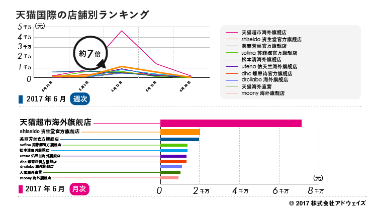 04_%e5%a4%a9%e7%8c%ab%e5%9b%bd%e9%9a%9b%e3%81%ae%e5%ba%97%e8%88%97%e5%88%a5%e3%83%a9%e3%83%b3%e3%82%ad%e3%83%b3%e3%82%af%e3%82%99-1