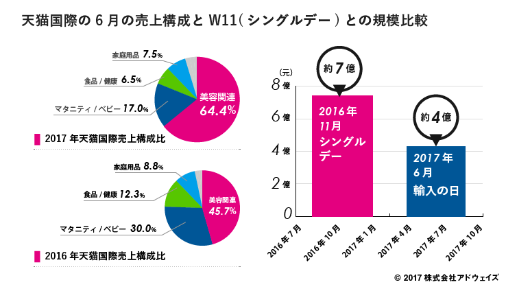 01_%e5%a4%a9%e7%8c%ab%e5%9b%bd%e9%9a%9b%e3%81%ae6%e6%9c%88%e3%81%ae%e5%a3%b2%e4%b8%8a%e6%a7%8b%e6%88%90%e3%81%a8w11%e3%82%b7%e3%83%b3%e3%82%af%e3%82%99%e3%83%ab%e3%83%86%e3%82%99%e3%83%bc%e3%81%a8
