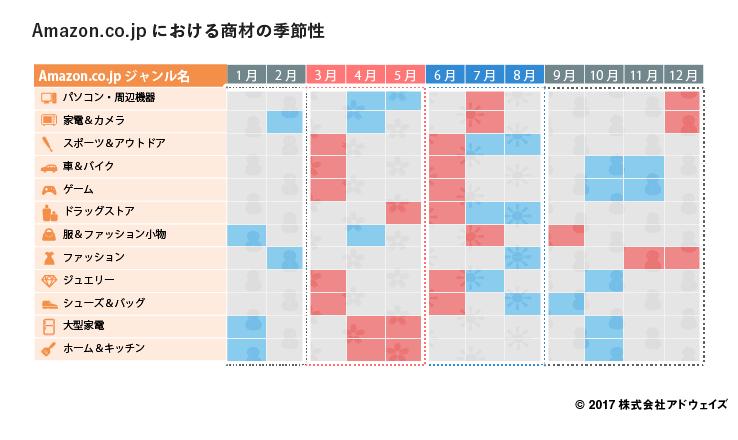 03_amazon-co-jp%e3%81%ab%e3%81%8a%e3%81%91%e3%82%8b%e5%95%86%e6%9d%90%e3%81%ae%e5%ad%a3%e7%af%80%e6%80%a7