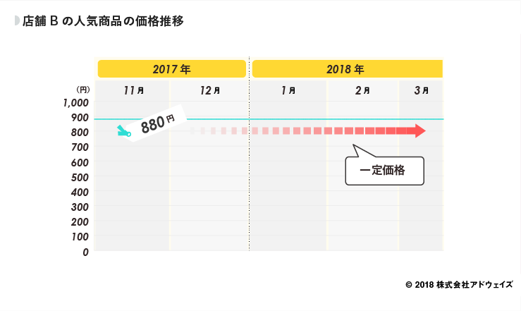 11_店舗Bの人気商品の価格推移 (1)