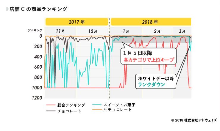 13_店舗Cの商品ランキング (1)