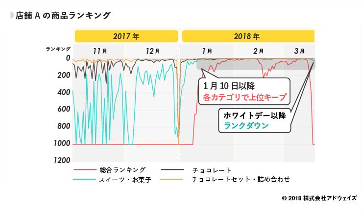 07_店舗Aの商品ランキング (1)