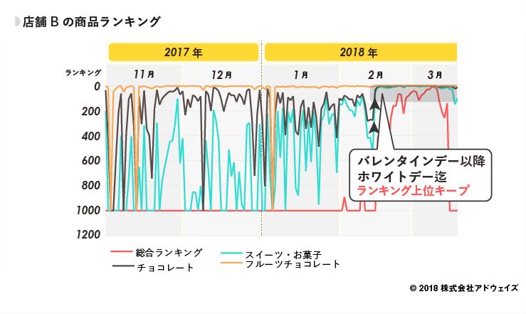 10_店舗Bの商品ランキング (1)