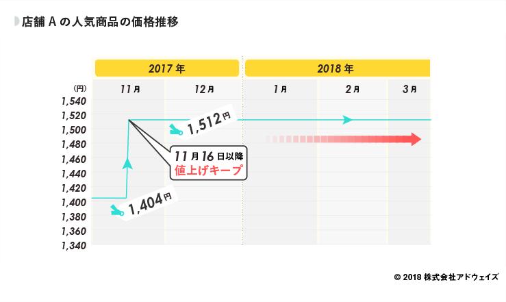 08_店舗Aの人気商品の価格推移 (1)