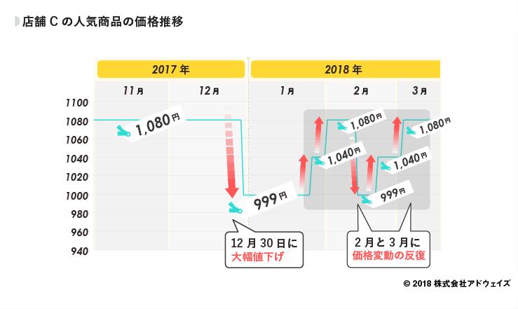 14_店舗Cの人気商品の価格推移 (1)
